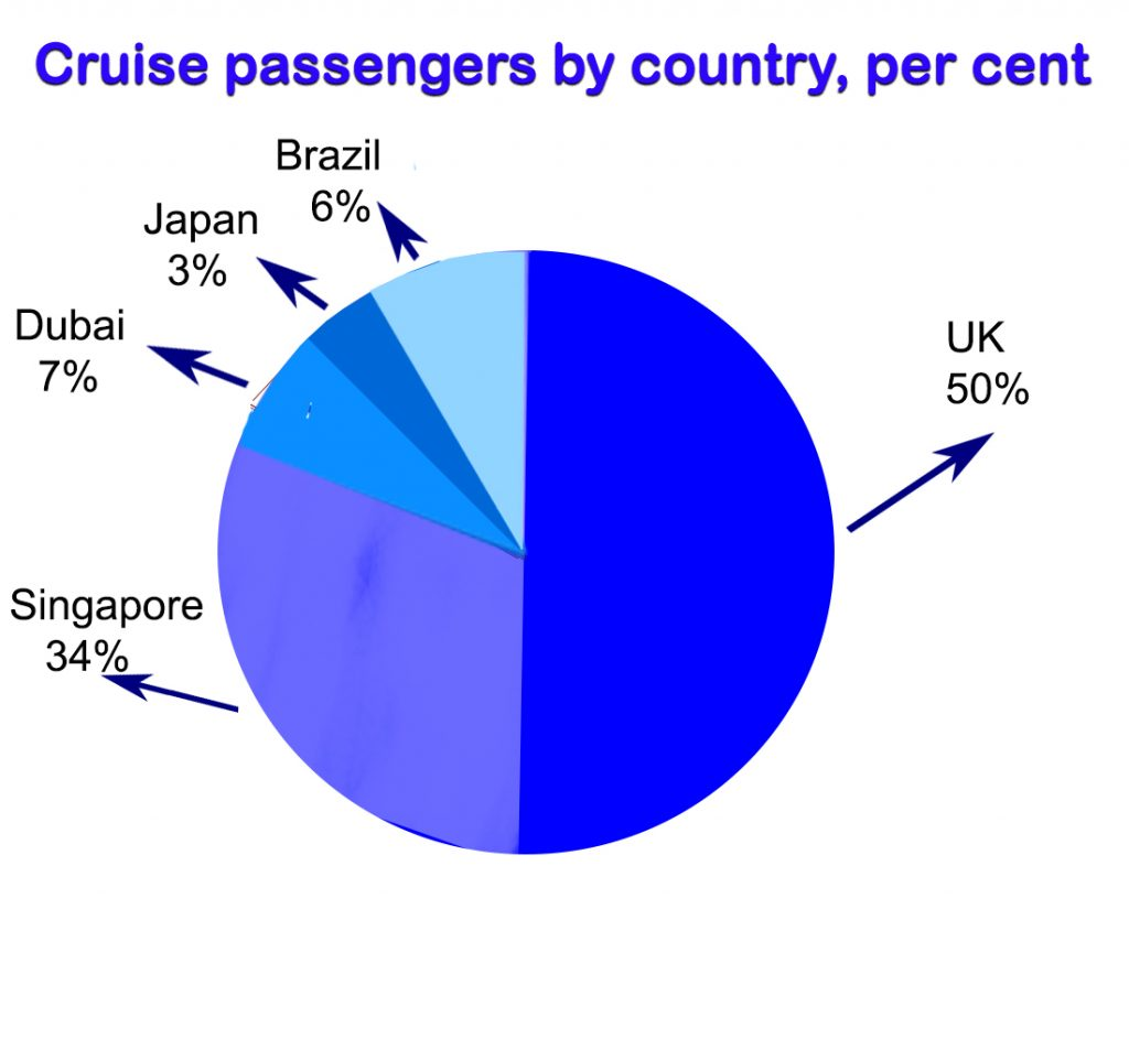 Cruise passengers by country, per cent